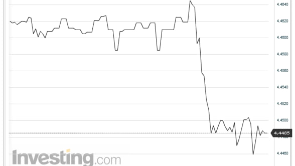 Curs valutar. Euro a scazut la 4,4485 lei pe piata interbancara