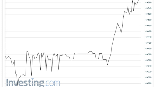 Curs valutar. Euro s-a apropiat de 4,46 lei pe piata interbancara