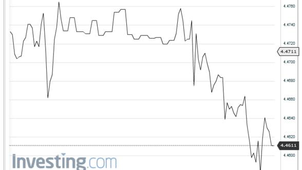 Curs valutar. Leul a continuat sa se aprecieze pe piata interbancara in raport cu euro
