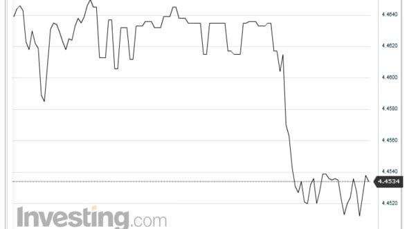 Curs valutar. Leul s-a apreciat usor pe piata interbancara in raport cu euro