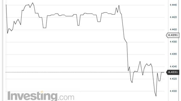 Curs valutar. Leul s-a depreciat pe piata interbancara in raport cu euro
