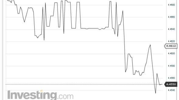 Curs valutar.Leul s-a apreciat pe piata interbancara in raport cu euro