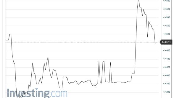Curs Valutar. Leul se depreciaza in raport cu euro si dolarul american