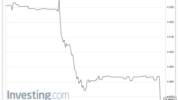 Curs valutar: Euro a scazut sub pragul de 4,5 lei pe interbancar