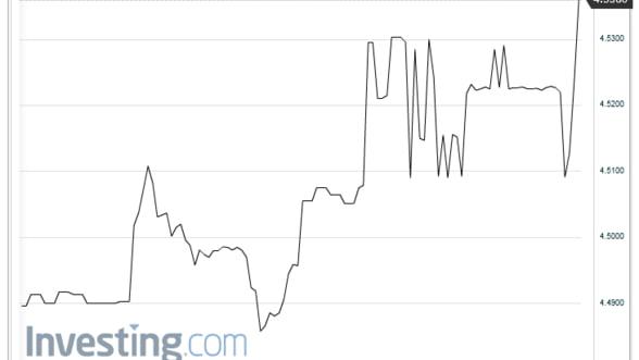 Curs valutar: Leul depaseste pragul de 4,53 in raport cu euro