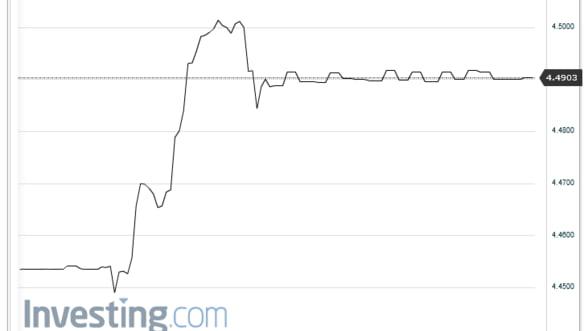 Curs valutar. Leul se depreciaza usor la inceputul sedintei interbancare