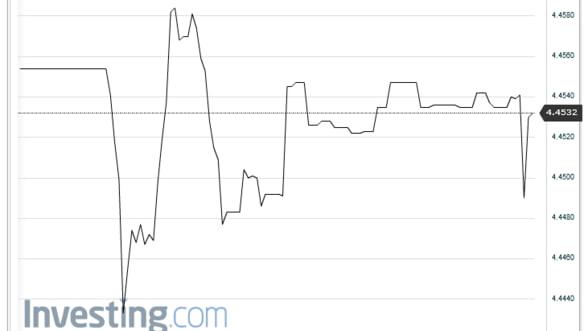 Curs valutar: Euro oscileaza in jurul nivelului de 4,45 lei pe piata interbancara