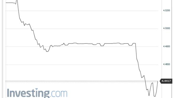 Curs valutar Leul castiga 7 bani, miercuri, in raport cu euro