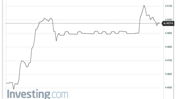 Curs valutar Leul se depreciaza in raport cu principalele valute