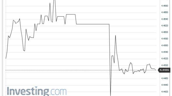 Curs valutar interbancar: Leul creste in raport cu euro, dar se depreciaza fata de dolar