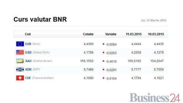 Curs valutar 12 martie: Dolarul scade in sfarsit - Vezi evolutia celorlalte valute