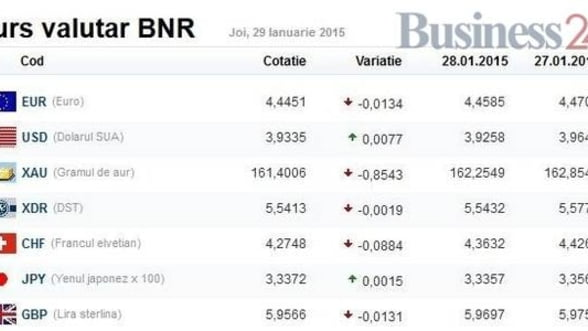 Curs valutar 29 ianuarie: Euro si francul elvetian, in scadere - Dolarul e contra curentului