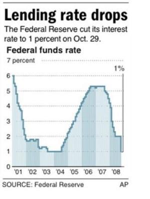 Al doilea picior al crizei creditului international