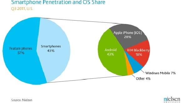 Android, cel mai popular sistem de operare pentru smartphone