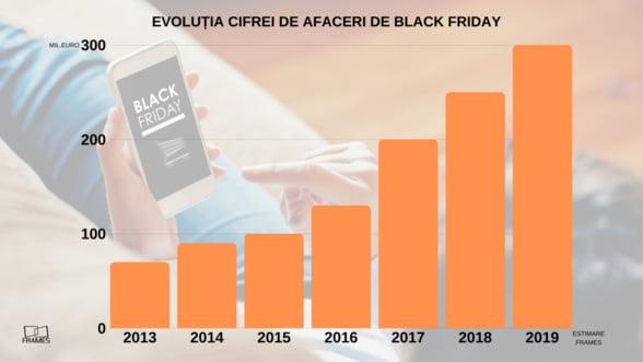 Black Friday va depasi anul acesta pragul istoric de 300 de milioane de euro in Romania