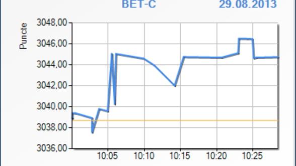 Bursa a avansat cu 0,21% in primele minute de tranzactionare