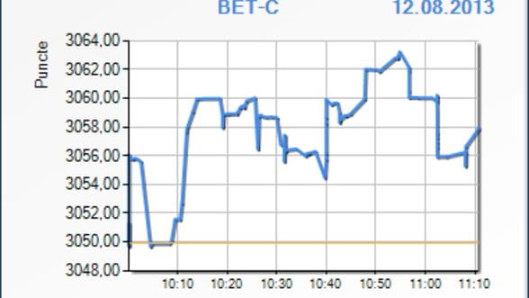 Bursa a crescut usor in prima ora de tranzactionare