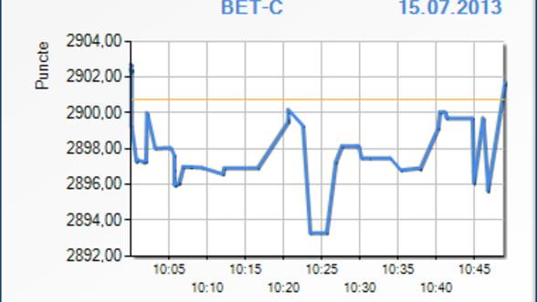 Bursa a scazut cu 0,02 % in primele minute de tranzactionare