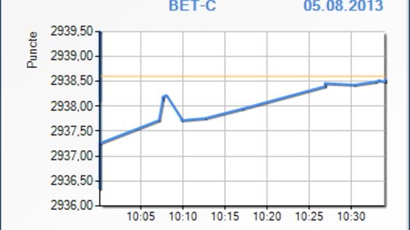 Bursa a scazut cu 0,02% in prima jumatate de ora de tranzactionare