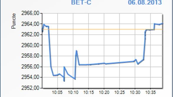 Bursa a scazut cu 0,22% in primele minute de tranzactionare