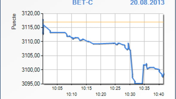 Bursa a scazut cu 0,58% in primele minute de tranzactionare