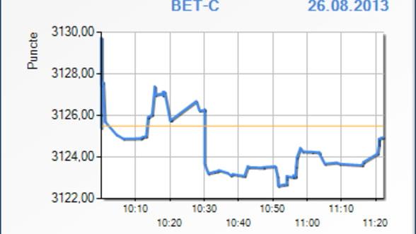 Bursa a scazut usor in prima ora de tranzactionare