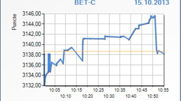 Bursa de la Bucuresti a crescut cu 0,20% in debutul sedintei