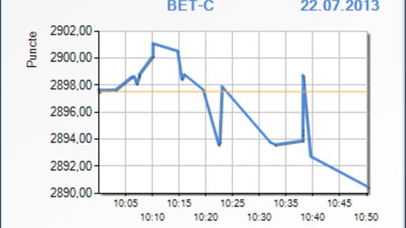 Bursa deschide in scadere usoara prima sedinta de tranzationare a saptamanii