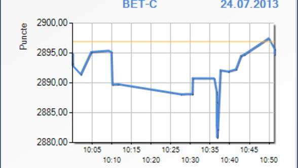 Bursa scade cu 0,07% in primele minute de tranzactionare