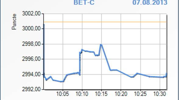 Bursa scade cu 0,22% in deschiderea sedintei de miercuri