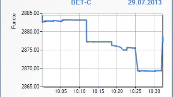 Bursa scade in deschiderea primei sedinte de tranzationare a saptamanii
