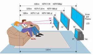 Care e distanta corecta cand te uiti la televizor. Recomandari de la specialisti