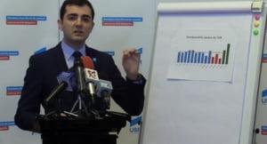 Claudiu Nasui (USR): Avem dovada ca Teodorovici a masluit deficitul, folosindu-se de banii intreprinzatorilor romani