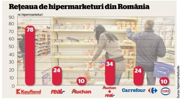 Concurenta analizeaza preluarea hipermarketurilor Real de catre Auchan