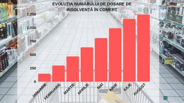 Consumul pierde teren. Insolventele se extind puternic in sectorul comertului