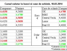Curs de schimb valutar la banci si case de schimb, 10.03.2014