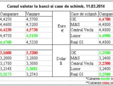 Curs de schimb valutar la banci si case de schimb, 11.03.2014