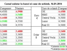Curs de schimb valutar la banci si case de schimb, 16.01.2013