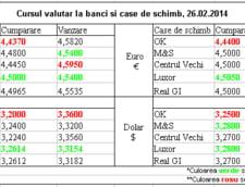 Curs de schimb valutar la banci si case de schimb, 26.02.2014
