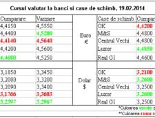 Curs de schimb valutar la banci si case de schimb 19.02.2014