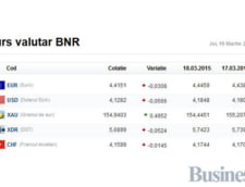Curs valutar 19 martie: Leul se apreciaza serios fata de principalele valute