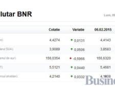 Curs valutar 9 februarie: Leul pierde toate bataliile in asteptarea rezultatului negocierilor cu FMI
