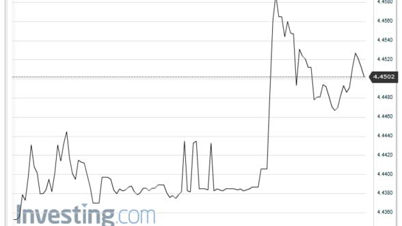 Cursul valutar ramane stabil pe piata interbancara