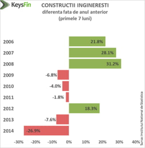 Dezastrul din constructii. Cum am ajuns la nivelul minim al ultimilor 8 ani