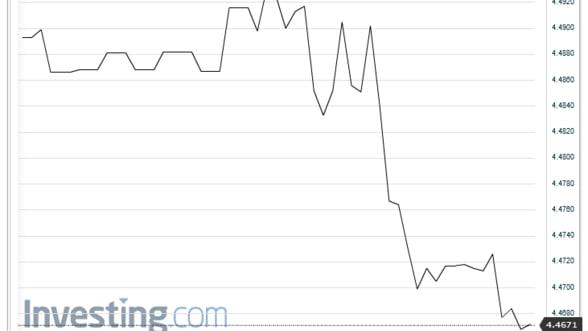 Euro a coborat pana la 4,46 lei pe piata interbancara