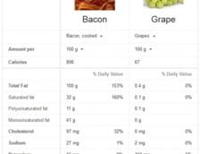 Google a introdus o noua functie care compara diferite alimente, permitand alegerea celor mai sanatoase