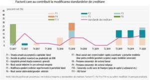 In Romania, conditiile de creditare a IMM se inaspresc. In UE bancile sunt mai relaxate in a-i credita pe micii intreprinzatori