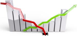 Indicatorul de incredere in economia Romaniei realizat de analistii financiari certificati a scazut dramatic