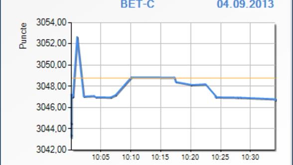 Indicii BVB au scazut usor in primele minute de tranzactionare