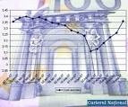 Leul pierde doi bani pana la 3,6140 lei/euro, pe fondul scaderii dobanzilor pe piata monetara